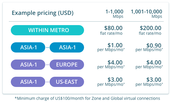 Example rates for L2 connections from Singapore