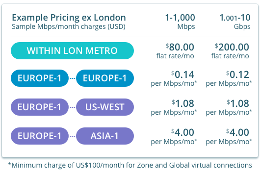 Example rates for virtual connections from London