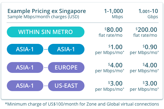 Example rates for virtual connections from Singapore
