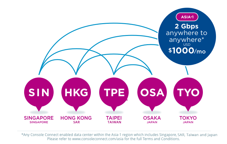 Asia promotion diagram