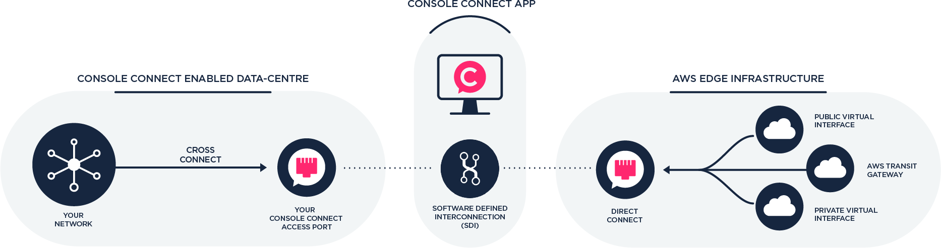 CC cloud diagram