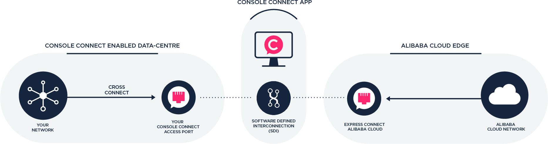 Alibaba cloud diagram