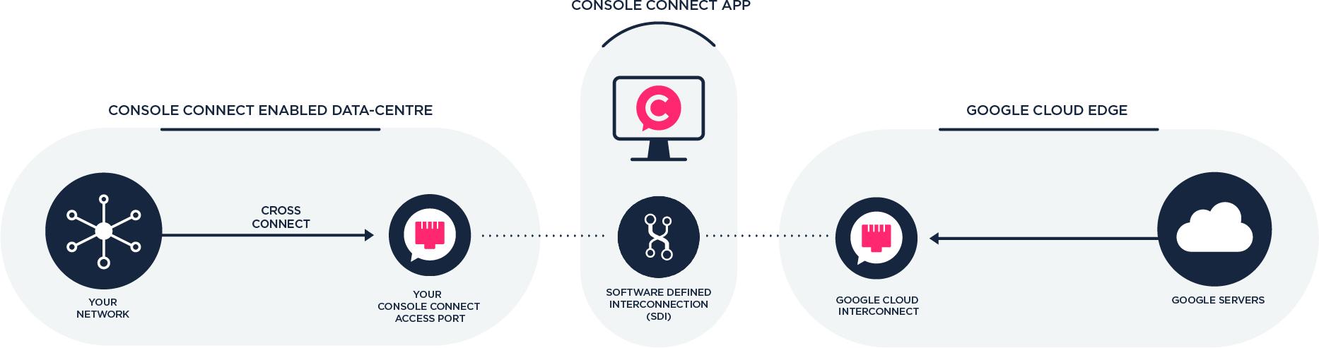 Console Connect Diagram Google